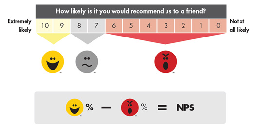 How to calculate you Net Promoter Score with this Spreadsheet